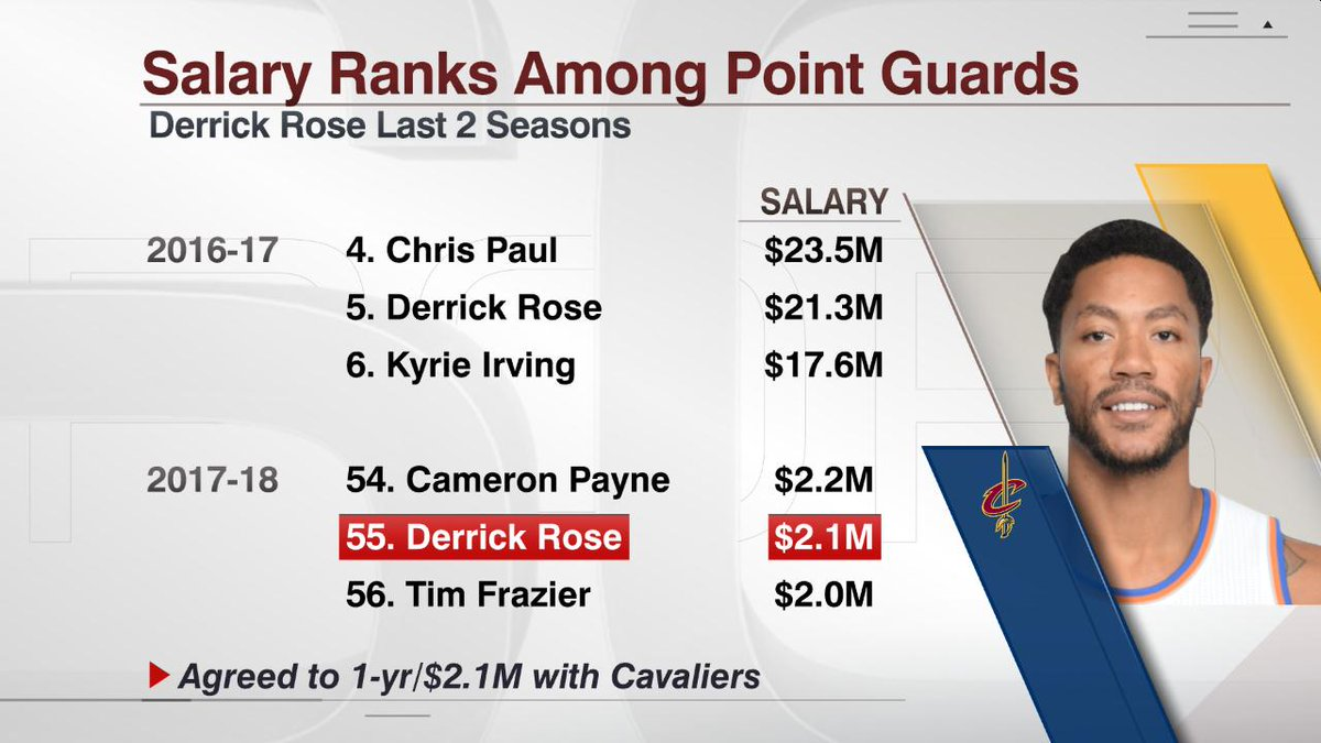 After taking a 90% salary cut, Derrick Rose is currently the 55th high...
