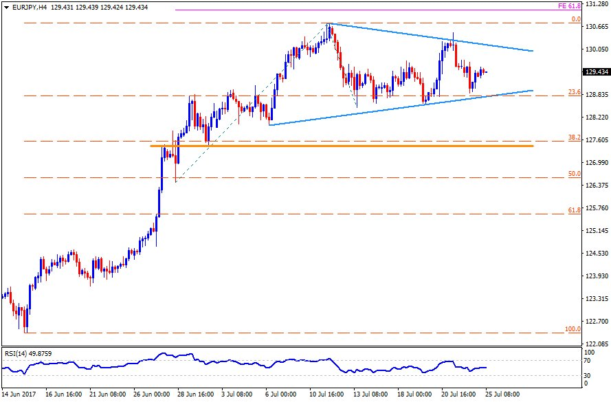 #ChartOfTheDay: #EURJPY follows symmetrical triangle between 128.70 &amp; 130.20 #technical levels. #FX #TradingCharts  *Trading involves risk.<br>http://pic.twitter.com/h0mzQJJ8Fx