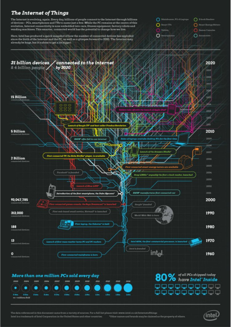 Deep in #IoT, #Ai and #BigData #insights  http:// crwd.fr/2unrENX  &nbsp;   #trends #innovation #tech #fintech #insurtech #futurism #DL #ml #data<br>http://pic.twitter.com/HfDw5joVLW