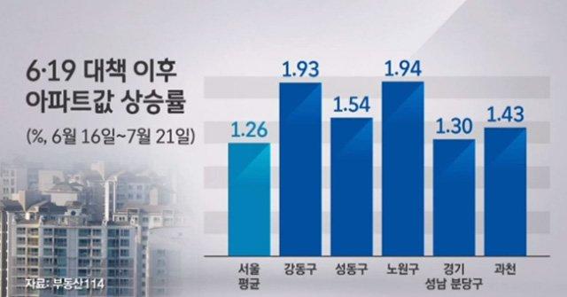 6·19 대책 이후 한 달간 서울 아파트값 누적 상승률 1.26%. 계속 오르는 아파트값에 더 강력한 추가 대책이 나올 전망, 투기과열지구 지정 얘기도. https://t.co/TMM1c14auJ