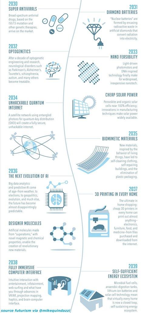 12 #emergingtechnologies to arrive 2030-2040! @futurism (#ai #3dprinting #biometrics #biotech #iot #robots)  http:// bit.ly/2uNeHhp  &nbsp;  <br>http://pic.twitter.com/ApMkhzca9r