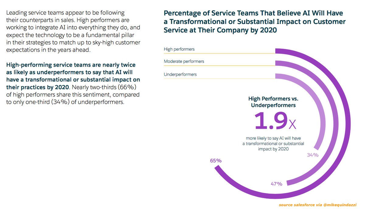 What kind of impact will #AI have on #service and #performance? #machinelearning #martech #DeepLearning #ML<br>http://pic.twitter.com/UHckYOGwmT