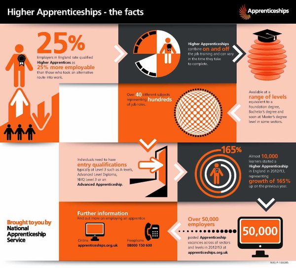 Did you know that 41% of teens are &quot;never told&quot; about white collar higher #Apprenticeships in #Law and #Accountancy? #TuesdayThoughts #facts <br>http://pic.twitter.com/TlqBu2EDYR
