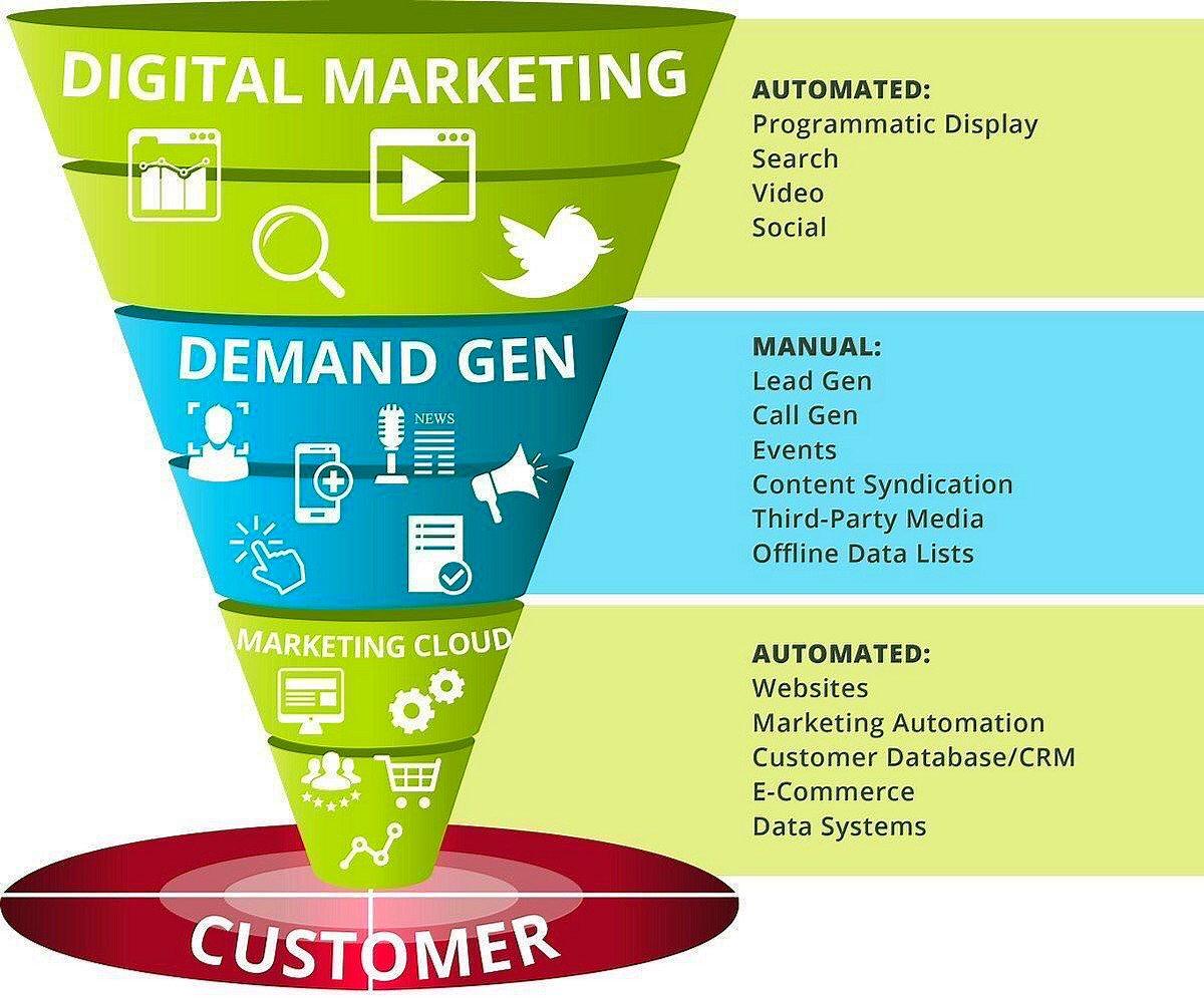 The #DigitalMarketing Funnel [Infographic] #InboundMarketing #SMM #ContentMarketing #LeadGeneration #GrowthHacking<br>http://pic.twitter.com/97SueqBS1W