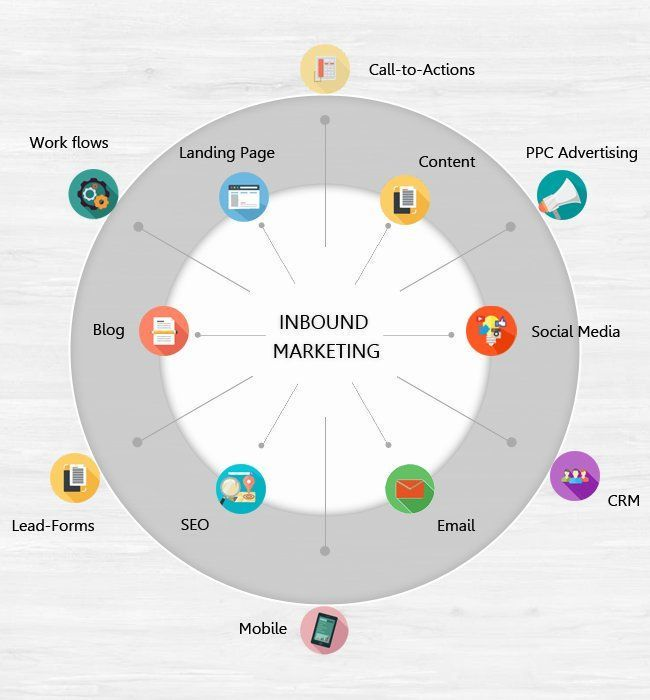 What Is Inbound #Marketing  #InboundMarketing #SEO  #LeadGeneration #Blogging #Content #makeyourownlane #defstar5  #Mobile #Digitalmarketing<br>http://pic.twitter.com/mBwwmYZzEs