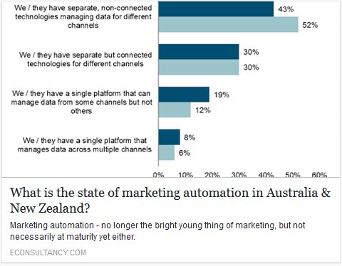 What is the state of #MarketingAutomation in Australia &amp; New Zealand?  https:// lnkd.in/fm5zZe6  &nbsp;    @Econsultancy  #Marketing #MarketingTech<br>http://pic.twitter.com/OA4AsbvBlR