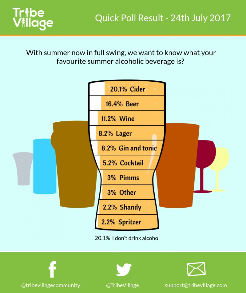 20.1% of our @TribeVillage members favour cider as their summer drink. Do you? See full results in the #infographic. #mrx #poll #drinks<br>http://pic.twitter.com/k7Rd1c7Lem