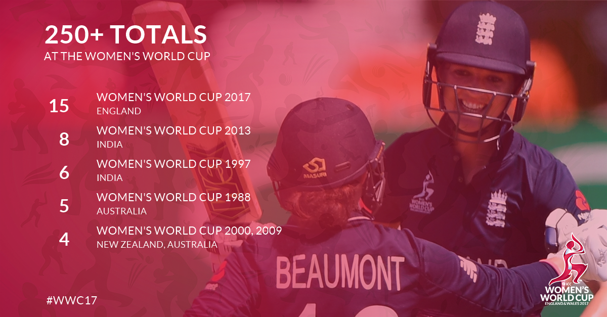 Cricket World Cup on Twitter: