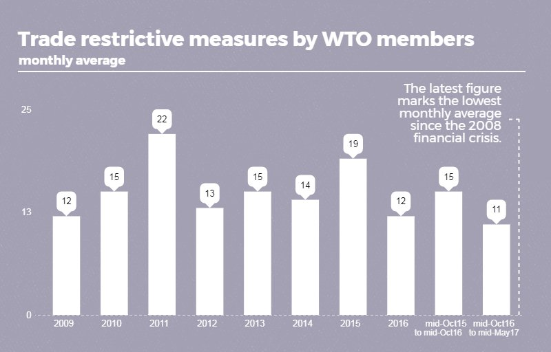 In case you missed it: New report finds record low #trade restrictions since 2008. See:  http:// bit.ly/WTOmonitoring  &nbsp;   #WTO <br>http://pic.twitter.com/Yf6PkyyTV4