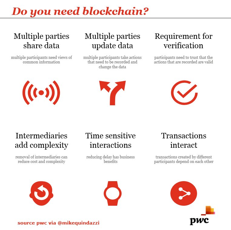 Do you need #blockchain? Check 4 of 6 items then consider blockchain as a solution. #fintech #finserv  http:// bit.ly/2uvq9vG  &nbsp;   @JimMarous<br>http://pic.twitter.com/0kvPVUV37t