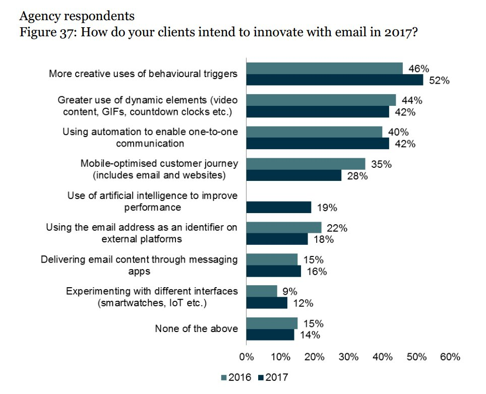 How agencies are paving the way forward with marketing automation #Marketing #marketingautomation  http:// buff.ly/2uoFVK6  &nbsp;   via @SmartInsights<br>http://pic.twitter.com/owt4cgtNp8