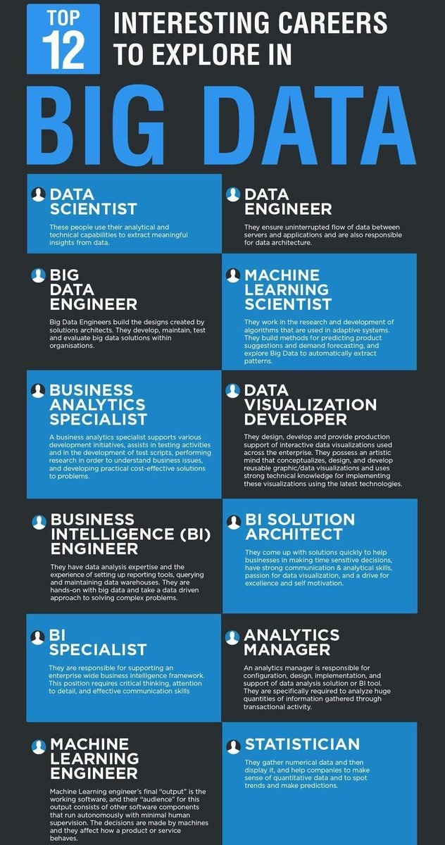 Top 12 Interesting Careers to Explore in #bigdata #DataScience #dataviz #businessintelligence #data  http:// bit.ly/2ujvEyU  &nbsp;    @fernandocuenca<br>http://pic.twitter.com/83ZeaEa1Yb