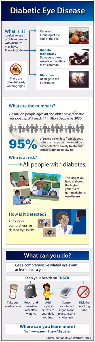 Doctor, can I lose vision from diabetes?   Yes! But 95% of severe vision loss can be prevented   #ophthalmology #optometry #diabetes <br>http://pic.twitter.com/uBgC7sj4mA