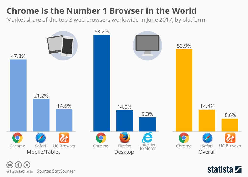 Search is not the only area that #Google excels in - #Chrome is also dominating browsing  https://www. statista.com/chart/10402/wo rldwide-browser-market-share-by-platform/ &nbsp; … <br>http://pic.twitter.com/LiYzBC0K9o