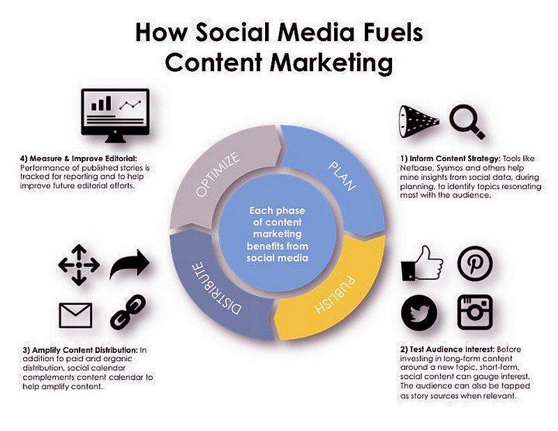 How #SocialMedia Fuels #ContentMarketing [Infographic] #DigitalMarketing #GrowthHacking #SMM #SEO #defstar5 @arifulislamtt3  @Twitter FB<br>http://pic.twitter.com/M5UmL970uO