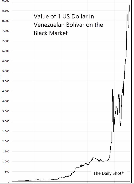 venezuelan bolivar black market Currency converter to convert from venezuelan bolívar (vef) to united states dollar (usd) including the latest exchange rates, a chart showing the exchange rate.
