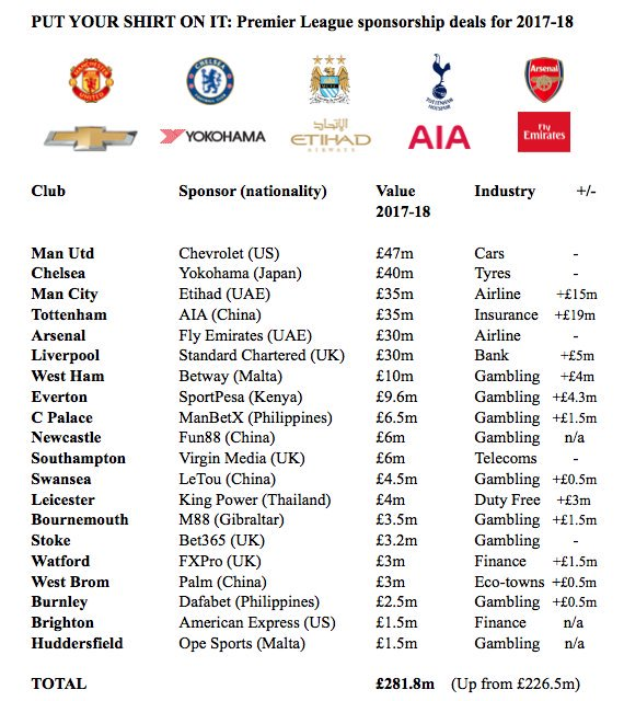 2017/18 #PL shirt sponsorship stats: Total worth: £281.8m % Increase: 19.5% (£55m) from 16/17 Most category representation: #Gambling (9) <br>http://pic.twitter.com/uMKJ1GdyHW