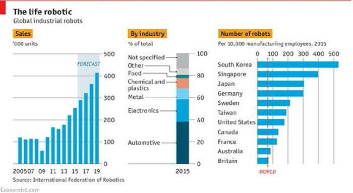 Automation and Anxiety - #Robotics v/ @TheEconomist #robots #defstar5 #makeyourownlane #Mpgvip #infosec #AI #bots #DL #ML #AUTOMATION #NLP<br>http://pic.twitter.com/EAmwAGBZhT