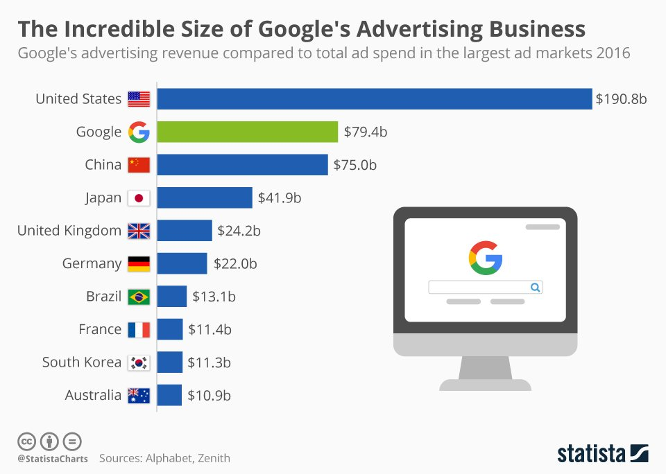#Google Q2 revenue was up 21% to $26.01bn  https://www. statista.com/chart/10416/go ogles-ad-revenue-in-perspective/ &nbsp; … <br>http://pic.twitter.com/CtRpk5kROv