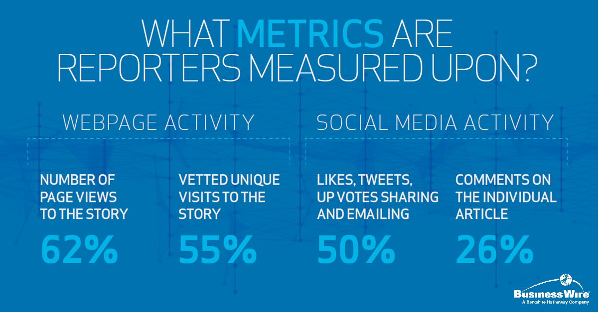 How are #Reporters being #Measured Online? #Content now extends beyond just the #story itself... #journalism #cdnmedia<br>http://pic.twitter.com/PvvznMQ30l