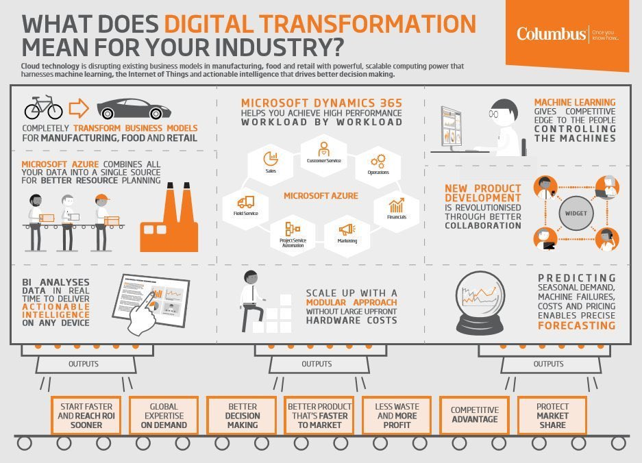 #DigitalTransformation by Industry? #ML #Retail #IoT #Azure #BI #BigData @MikeQuindazzi  #Mpgvip #defstar5 #AI #BigData<br>http://pic.twitter.com/snJCFX1RqU