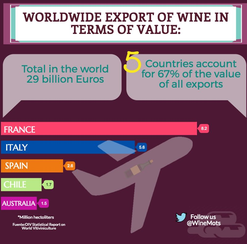 #France #Italy and #Spain lead the Worldwide #export of #wine in terms of value #Winefographic #Enoinfografia #WineMots<br>http://pic.twitter.com/ghMRRj5HkG