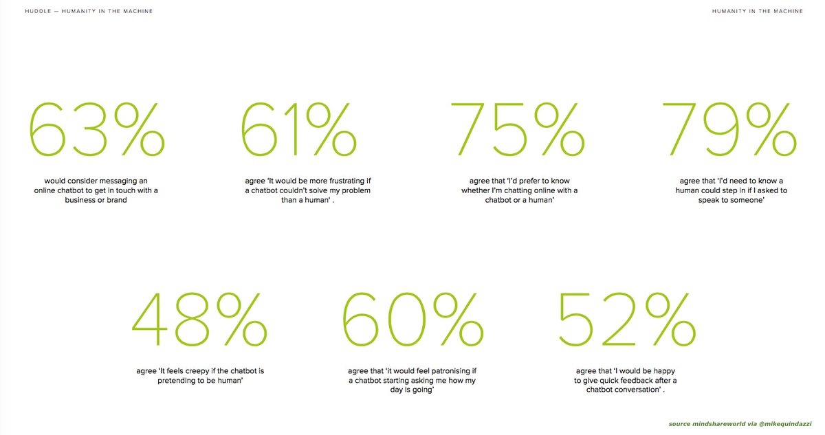 Ready for #chatbots? 63% would consider #messaging an #online chat-#bot to contact a #brand. #ai #ui @mindshare_uk  http:// bit.ly/2tFRk9D  &nbsp;  <br>http://pic.twitter.com/GW1AIlpZqE