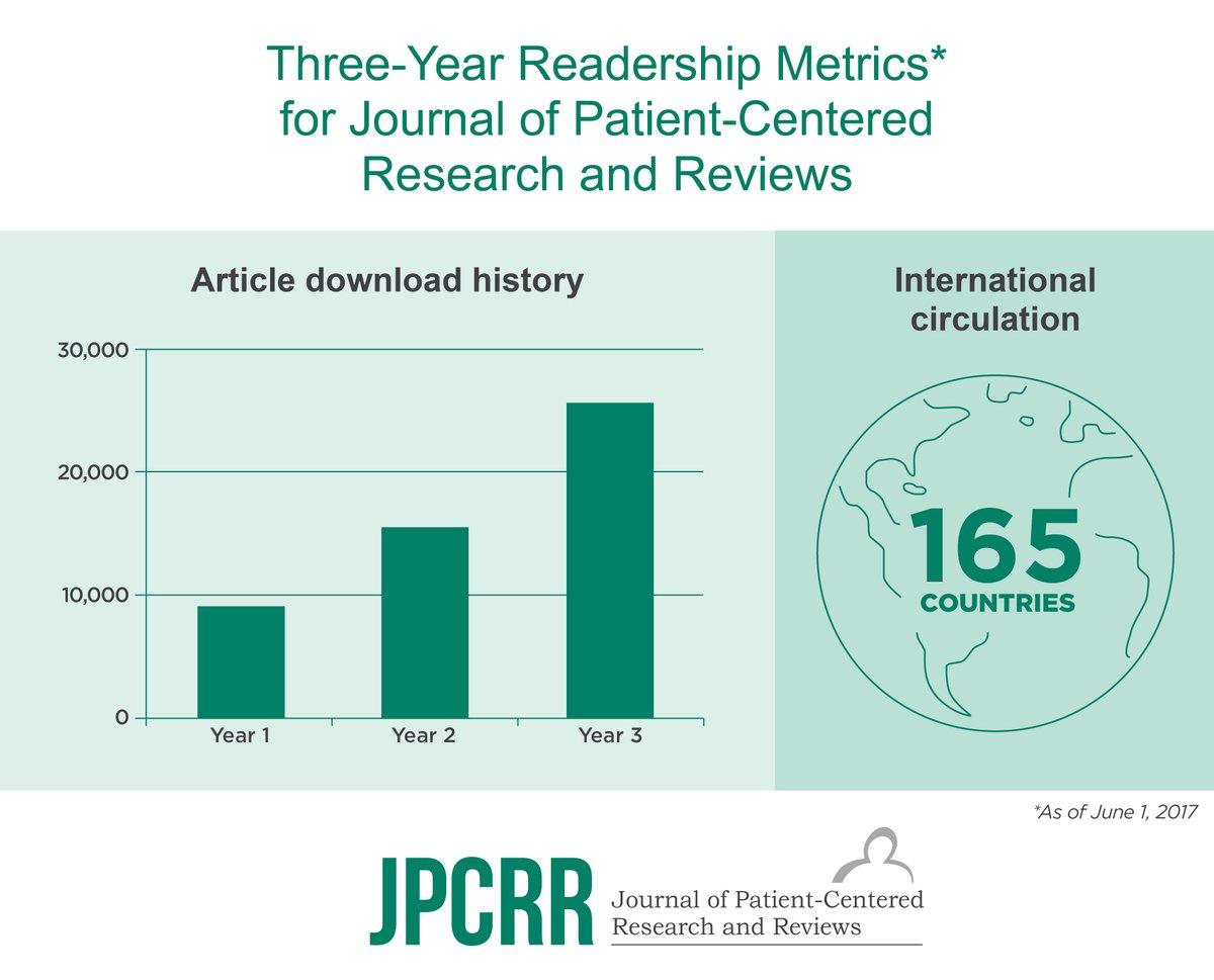 Circulation of @JPCRR articles skyrockets over first 3 years! #VisualAbstract #worldwide @DOAJplus #GrowingReadership #GoogleScholar <br>http://pic.twitter.com/ZqhLPpWVYN