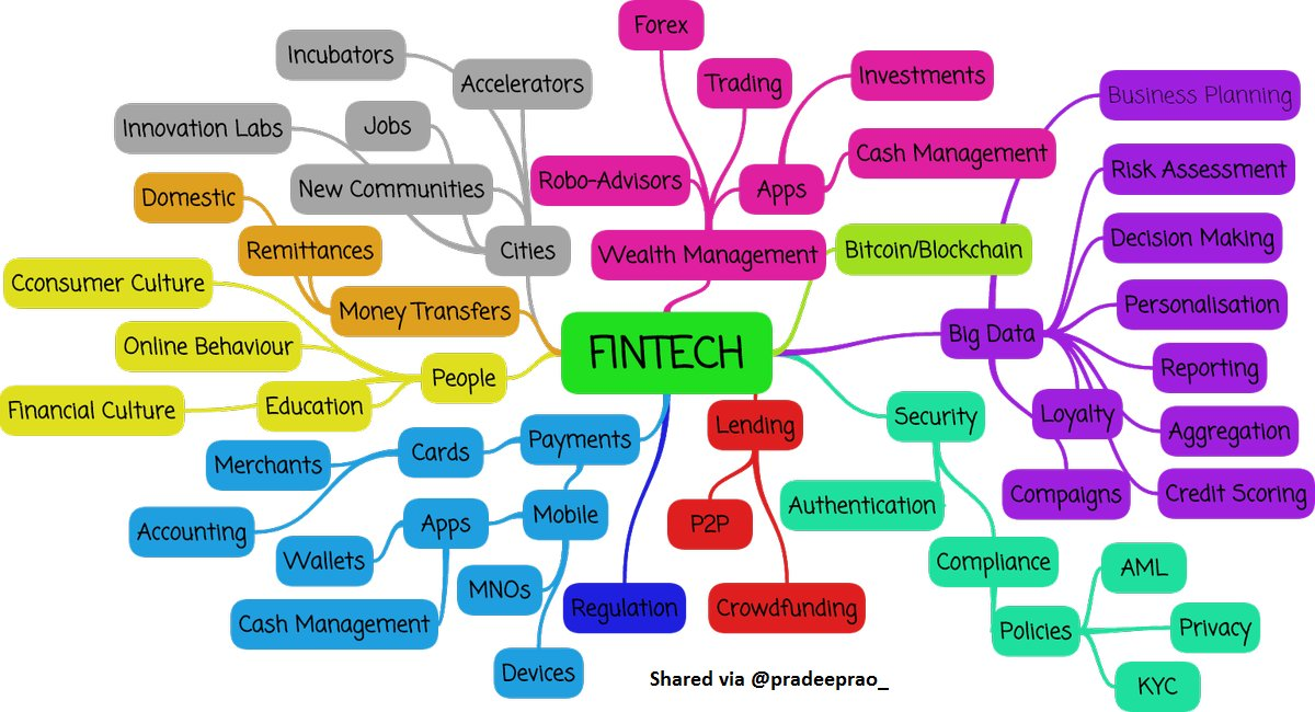 Have you seen mind map of #fintech ? #Banking #ArtificialIntelligence #Insurtech #blockchain #bitcoin #ML #startup #bigdata #tech #finance <br>http://pic.twitter.com/3gFoLFpOCE