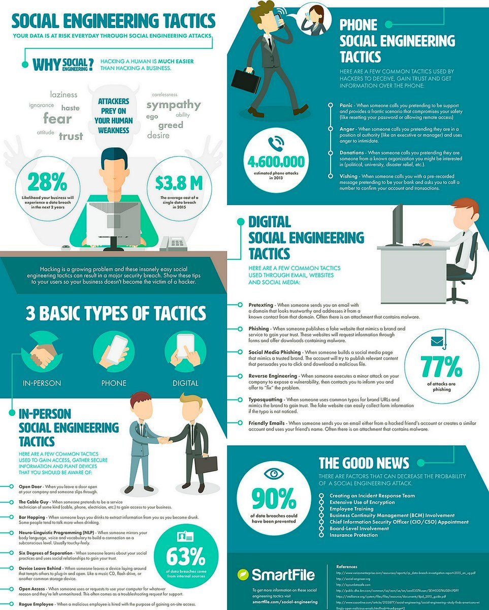 What are the #social #engineering tactics ?  #cybersecurity # #infosec #security #mobile #digital #business #startup #hacker MT @ipfconline1<br>http://pic.twitter.com/SQVqUW8fQI
