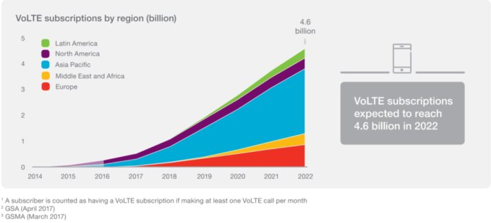 4.6 Billion Estimated #VoLTE Subscriptions Worldwide By 2022; #APAC to Drive The Adoption [REPORT] - Dazeinfo  http:// ow.ly/Vj6F30dTThV  &nbsp;  <br>http://pic.twitter.com/Z4Dv01iBjT