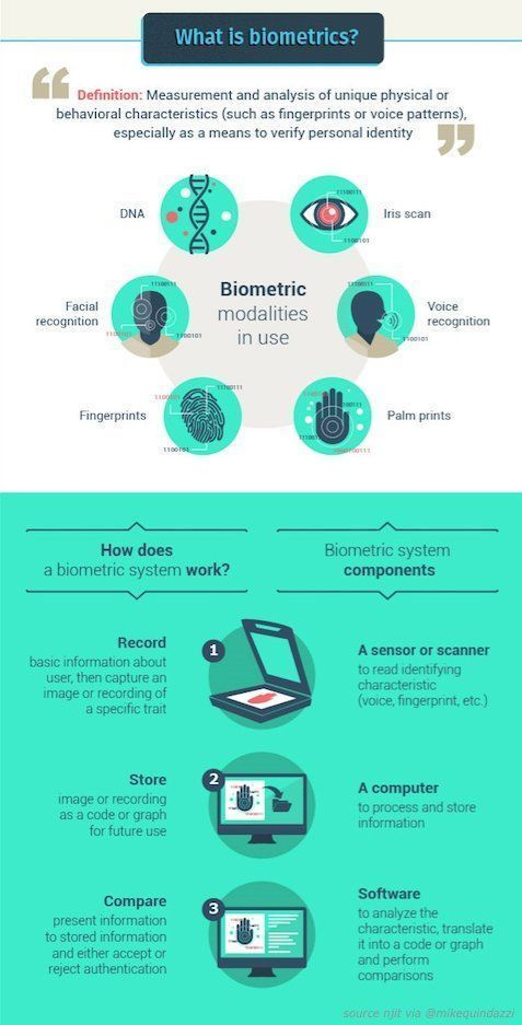 6 types of #biometrics and how they work. {#fintech #insurtech #ecommerce #digitalbanking} @NJIT<br>http://pic.twitter.com/KbC85MCfnJ