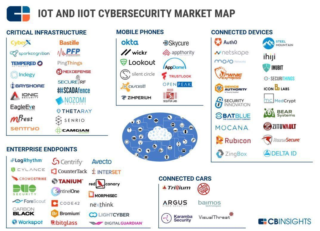 The #IoT and #Cybersecurity Market Map [@evankirstel] #IIoT #BigData #IoE #Marketing #SMM #Market #Industry40 #networks #Cybersec<br>http://pic.twitter.com/ecbmvSOX0q