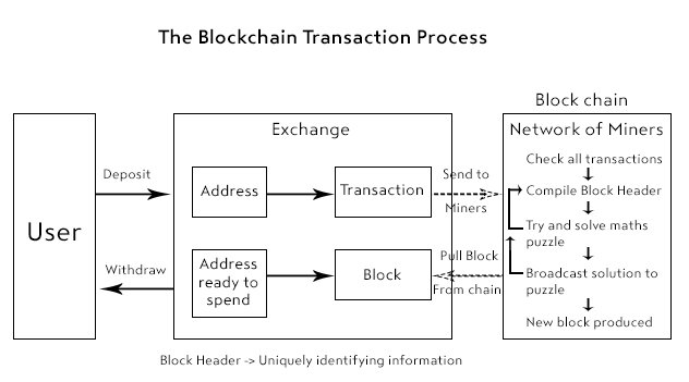 #Blockchain Transaction Process  http:// buff.ly/2uxWVfw  &nbsp;   #Fintech #makeyourownlane #Mpgvip #cryptocurrency #AI #defstar5 #ML #IOT #Bitcoin<br>http://pic.twitter.com/Fp5v4jP4My