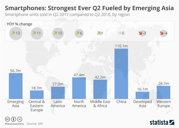 Global demand for #smartphones reaches all-time high! 347 million sold in Q2 2017. #mobilefirst #digital #ai #iot  http:// bit.ly/2uvpFY1  &nbsp;  <br>http://pic.twitter.com/FV82w0cwBc