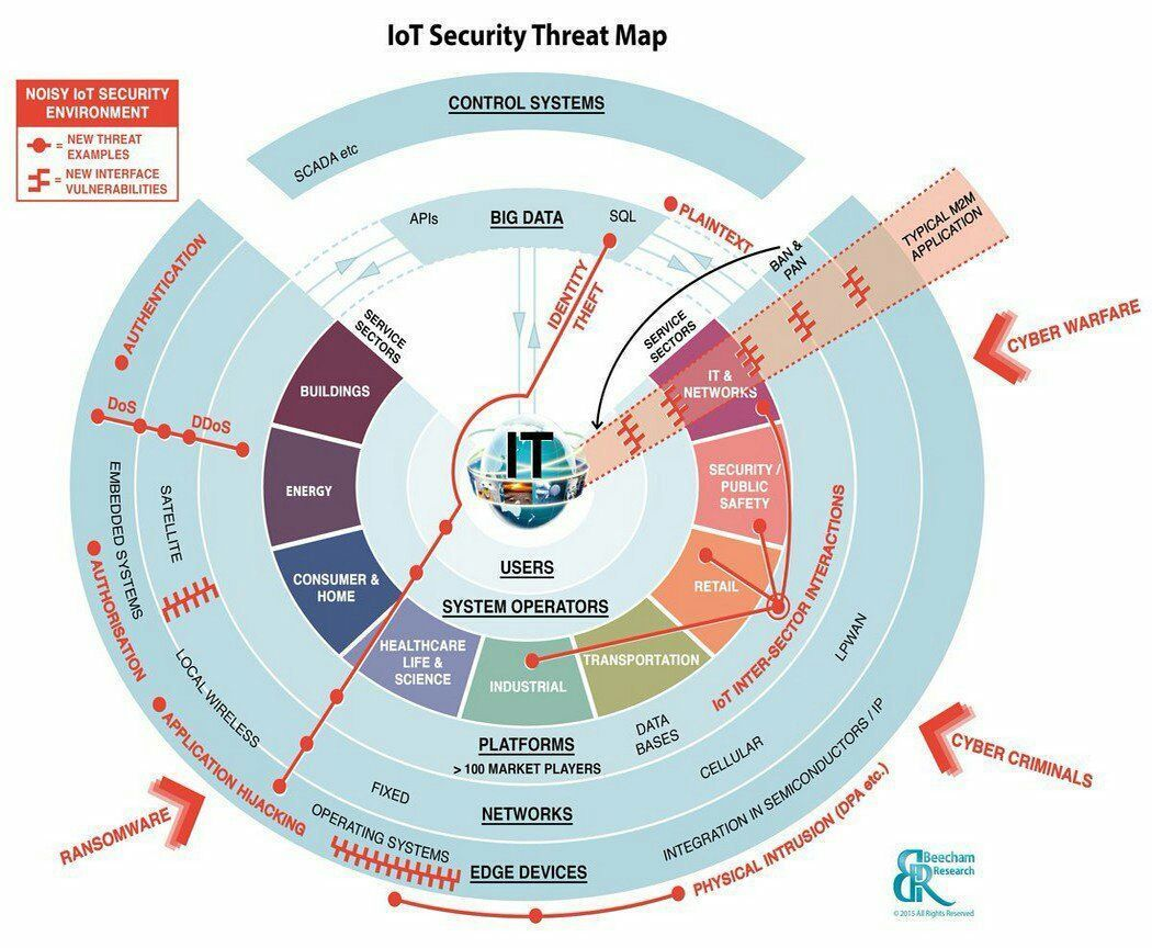 The #IoT Security Threat Map [Infographic]  http:// buff.ly/2uywKoV  &nbsp;   #IoTsecurity #cybersecurity #bigdata #malware #IT #IoT via @ipfconline1<br>http://pic.twitter.com/z0I6Dt9Iuv
