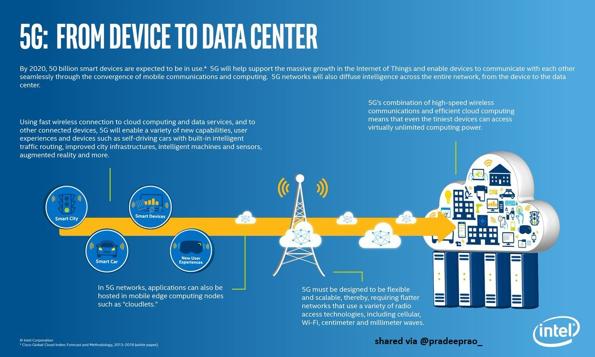 How #5G will Power the Future #InternetofThings ?   #IoT #mobile #smartcity #DataCenter #economy #IIoT #news #AI #network #startup #ML<br>http://pic.twitter.com/kYJMSa1JiF