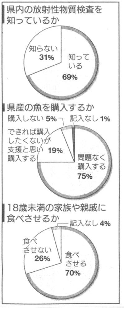 福島民友7/26 2面.福島県漁連が築地で仲卸・消費者に調査.75%が福島県産の魚を問題なく購入すると回答