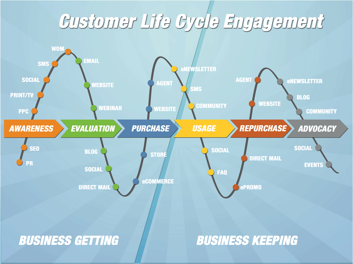#Customer Life Cycle #Engagement. #business #digimarketing2017 #SMM #SEO #ppc #ecommerce #ContentMarketing #Website #defstar5 #GrowthHacking<br>http://pic.twitter.com/GZztwudLBr