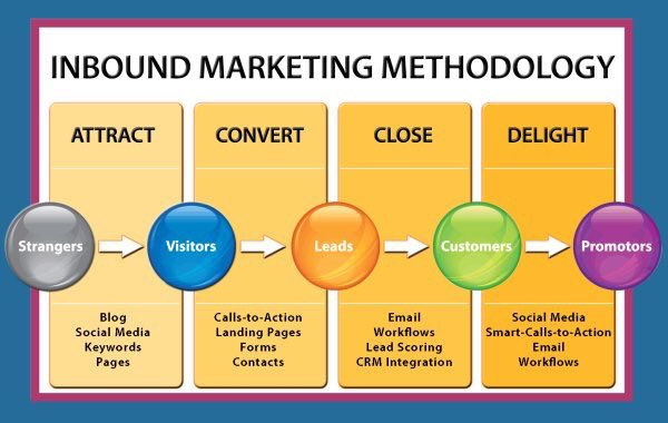 Stages Of #InboundMarketing #fintech #makeyourownlane #SEO #Branding #SMM #Mpgvip #defstar5 #growthhacking #startup #tech #digital #IoT #AI<br>http://pic.twitter.com/4m6uudkv8d