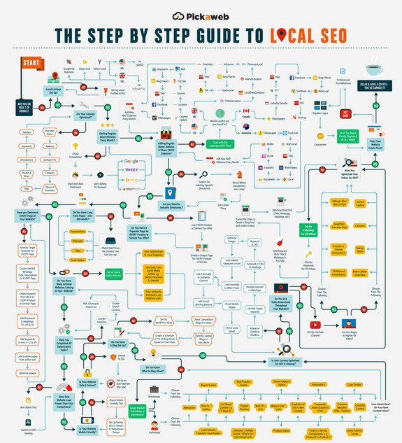 Step by step guide to Local SEO.  https://www. pickaweb.co.uk/blog/wp-conten t/uploads/2016/04/local-seo.jpg &nbsp; …  #SearchEngineOptimization <br>http://pic.twitter.com/uDF1xdIj1l