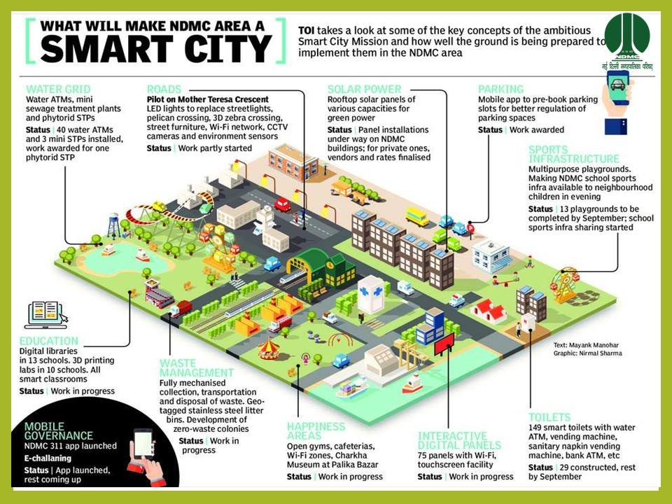 Smart cities - Magazine cover