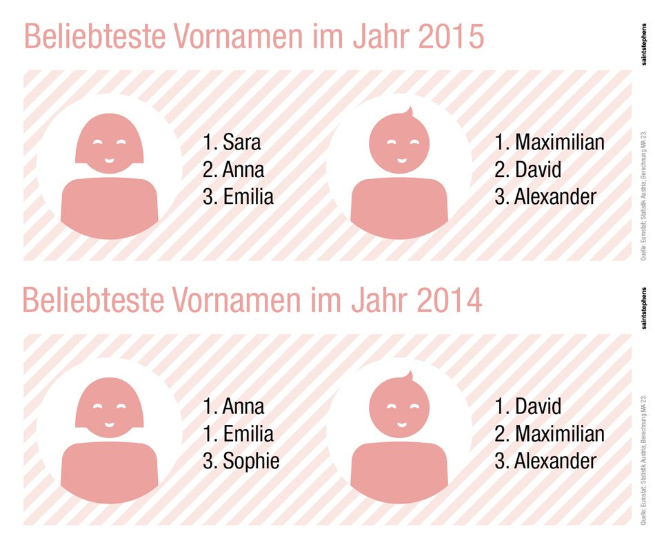 Klemens Himpele On Twitter Zwar Nur Noch Nr 2 Der Beliebtesten