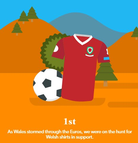 July 2016 saw football fever hit the UK, with Wales' #EURO2016 performance leading to a surge in searches for Welsh kit. #HowBritsShop