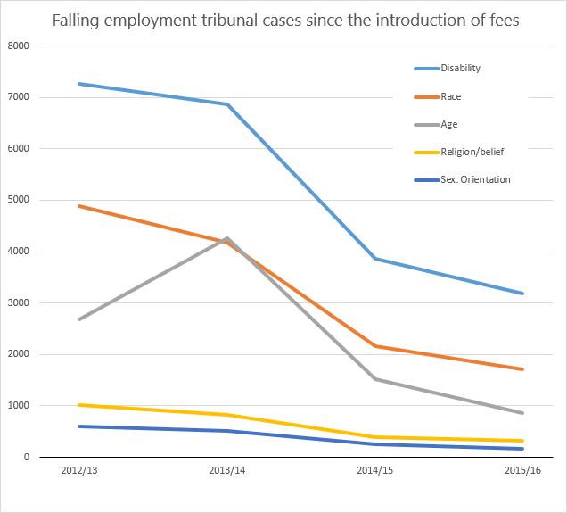 Falling employment graph
