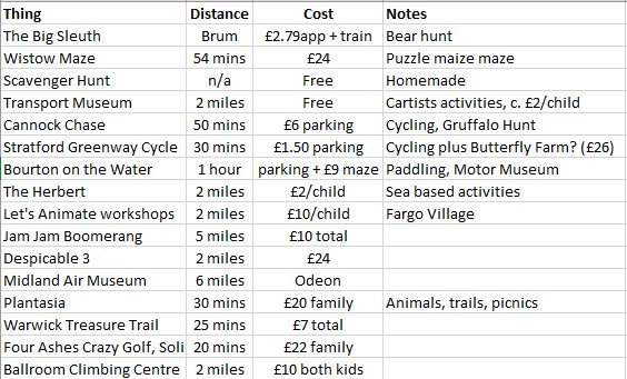 My gift to Coventry parents, my research for potential days out this Summer. You're welcome. #ThisIsCoventry ish ;o) https://t.co/AZA6AOBikl