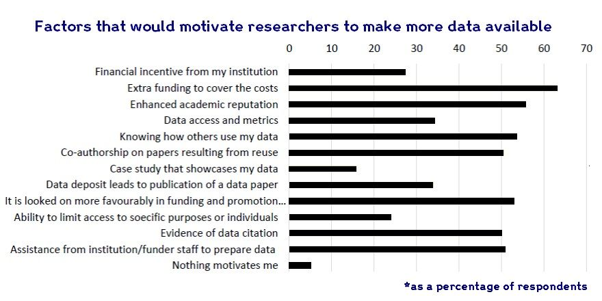 We asked researchers what would motivate them to share their data. What do you think? #OpenResearch https://t.co/B0I90jR4Ge
