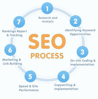 #SEO Process in 7 #Steps for #LocalBusiness to #Increase #Visibility on #SearchEngine. #SearchEngineOptimization #DigitalMarketing #SMM<br>http://pic.twitter.com/6T2IkZpMWZ