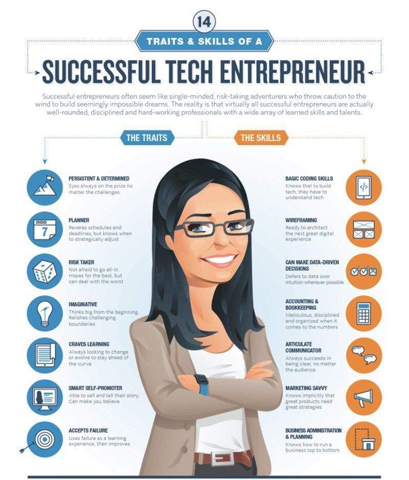 14 Traits and Skills of a Successful #Tech #Entrepreneur. {#Startups #VentureCapital} MT @BourseetTrading<br>http://pic.twitter.com/EuKVLfrYoo