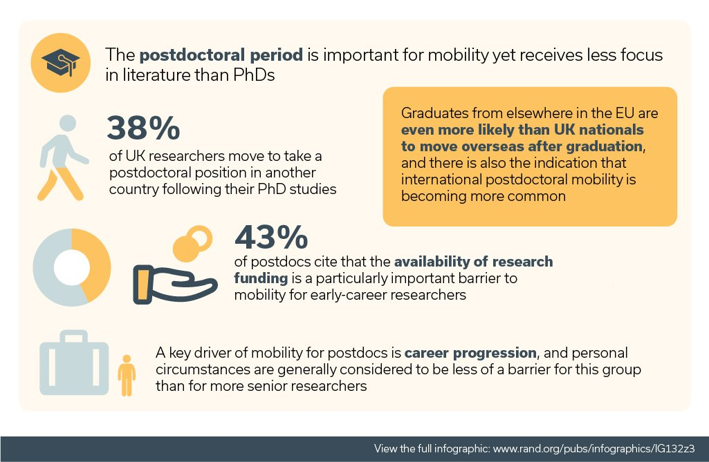 38% of UK researchers moved following their PhD to take a postdoc position in another country  http:// ow.ly/vyoN30bq6XB  &nbsp;   #ScienceisGlobal <br>http://pic.twitter.com/eS0zOhLGSv
